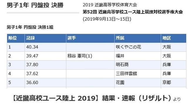 2019 近畿 ユース 陸上
