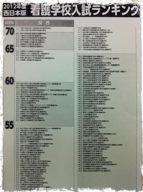 20121026 看護ランキング.png