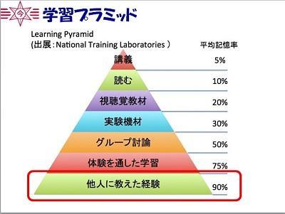 blog171222c 二学期終業式学習ピラミッド.jpg